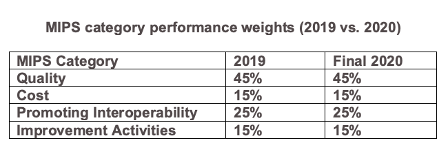 MIPS category performance weights (2019 vs. 2020)
